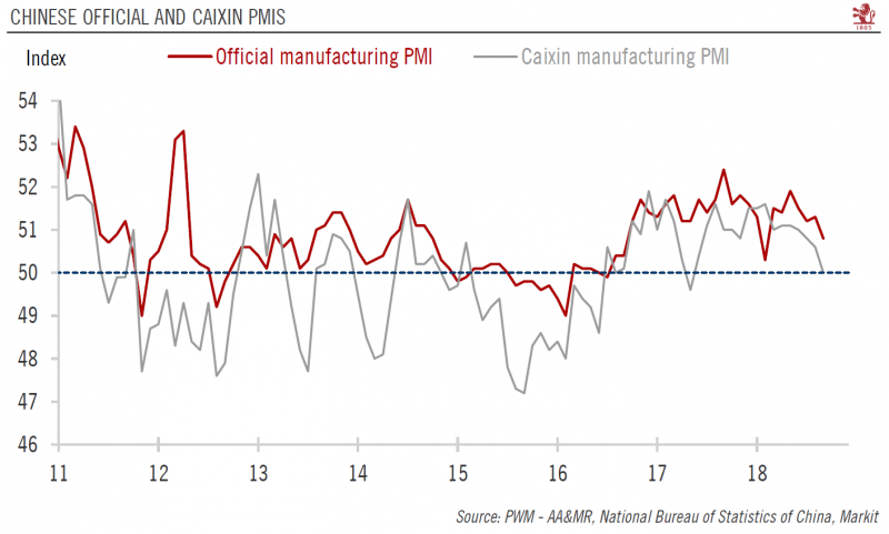 Chinese Official and Caixin PMIs