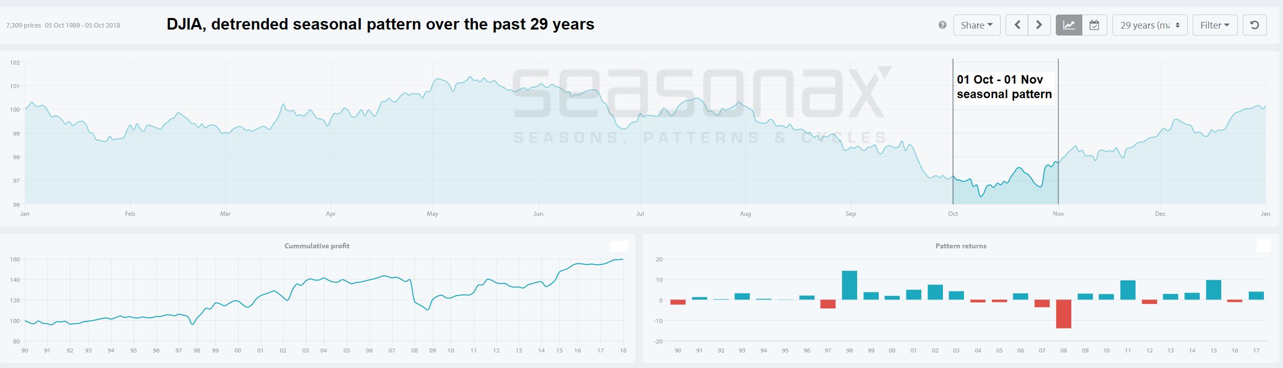 DJIA 29 year seasonal