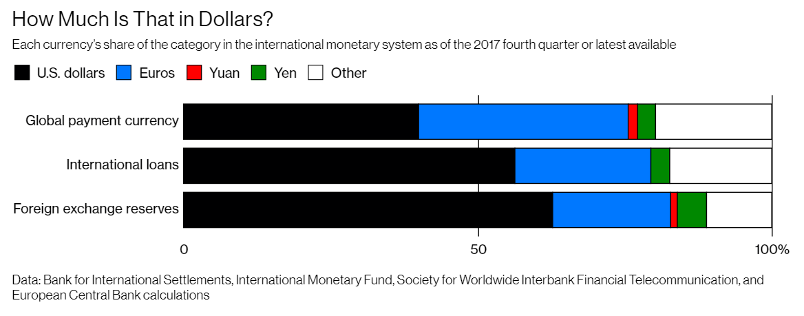 Currency's Share of the Category in the International Monetary System Q4 2017
