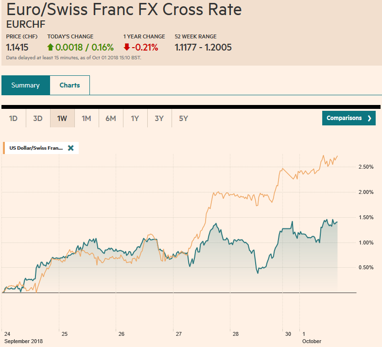EUR/CHF and USD/CHF, October 01