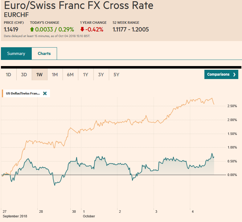 EUR/CHF and USD/CHF, October 04