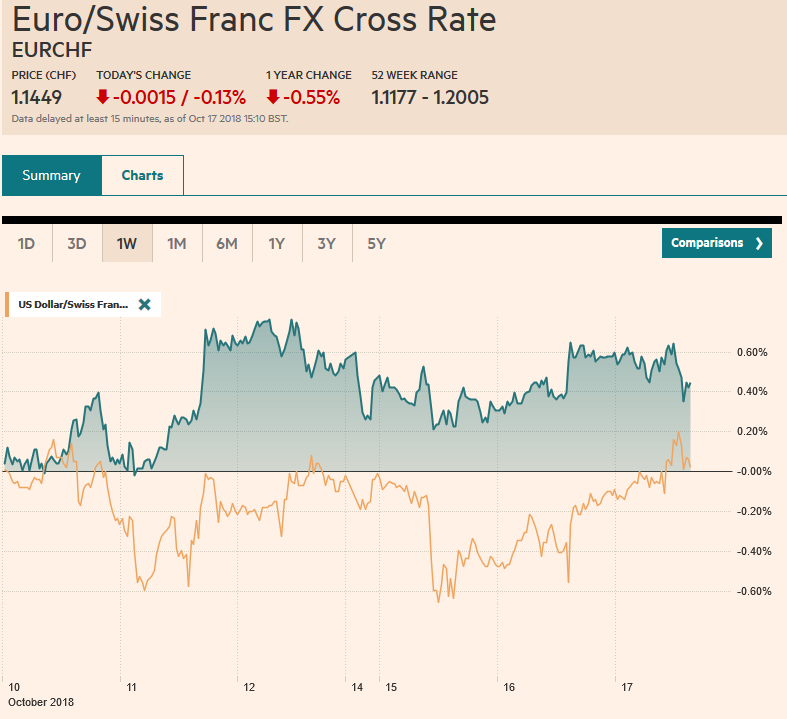 EUR/CHF and USD/CHF, October 17