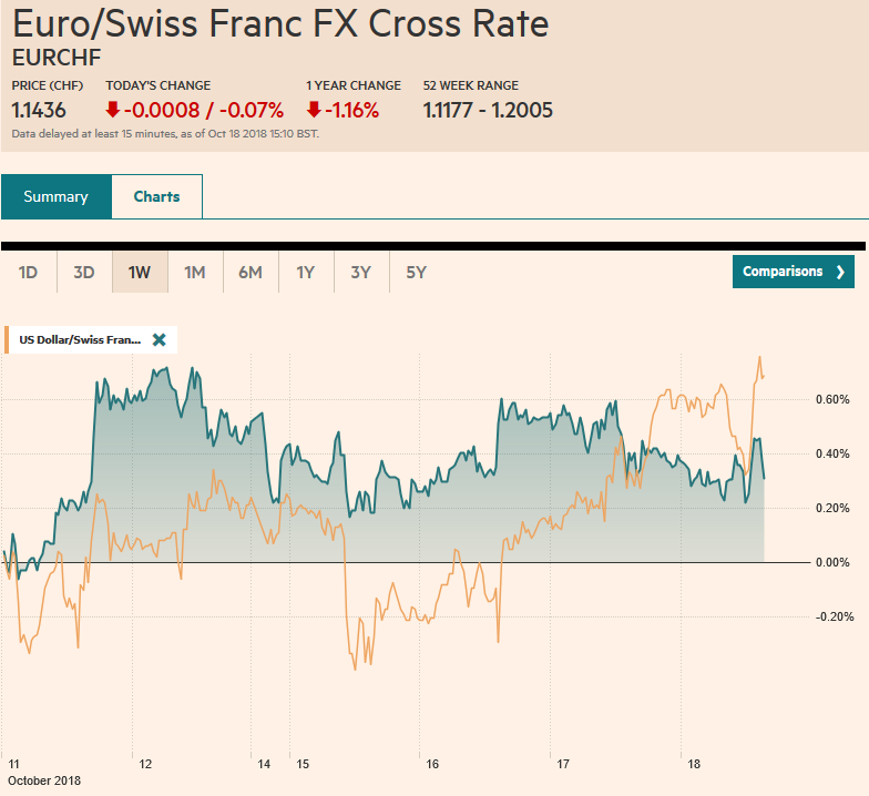 EUR/CHF and USD/CHF, October 18