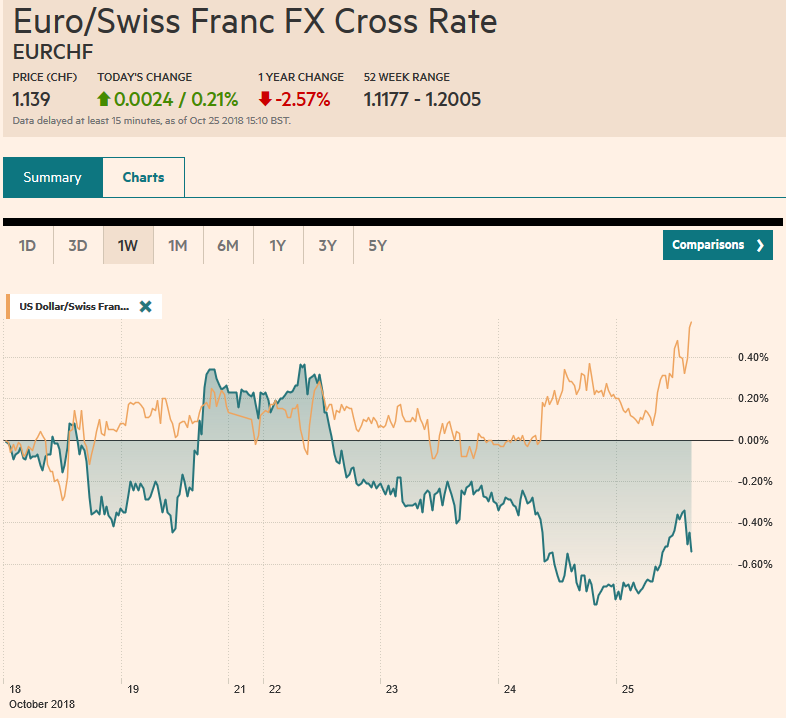 EUR/CHF and USD/CHF, October 25