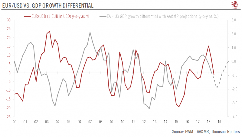 EUR/USD vs. GDP Growth Differential, 2000-2019