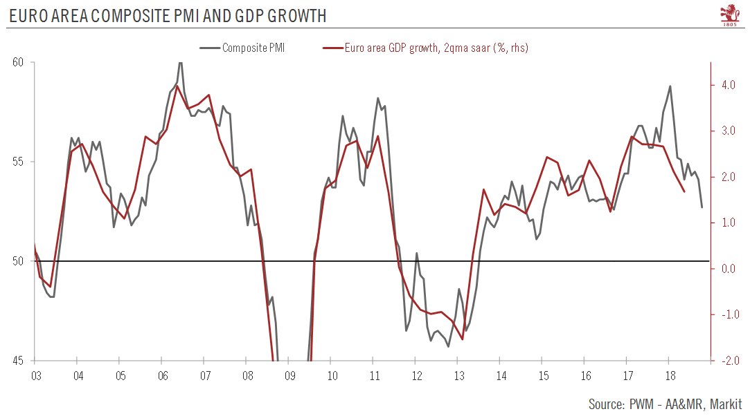 Euro Area Composite PMI and GDP growth, 2003 - 2018