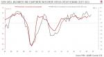 Euro Area Investment, 2005 - 2018