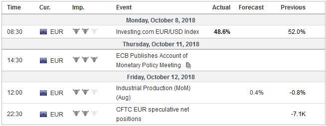 Economic Events: Eurozone, Week October 08