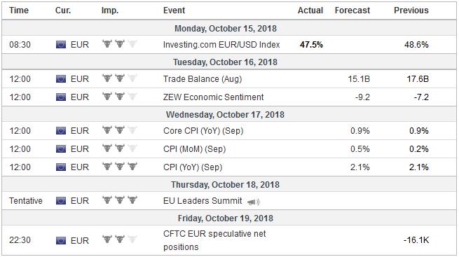 Economic Events: Eurozone, Week October 15
