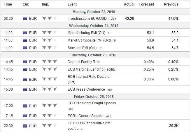 Economic Events: Eurozone, Week October 22