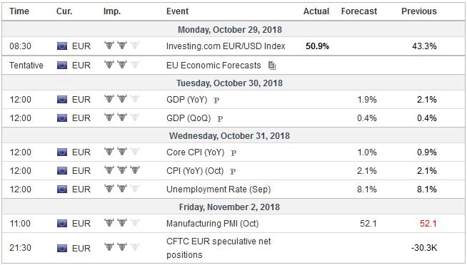 Economic Events: Eurozone, Week October 29