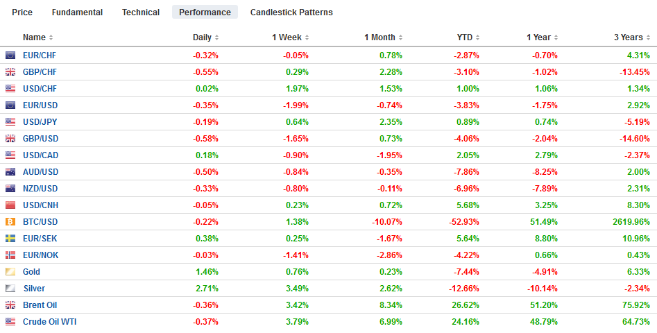FX Performance, October 02