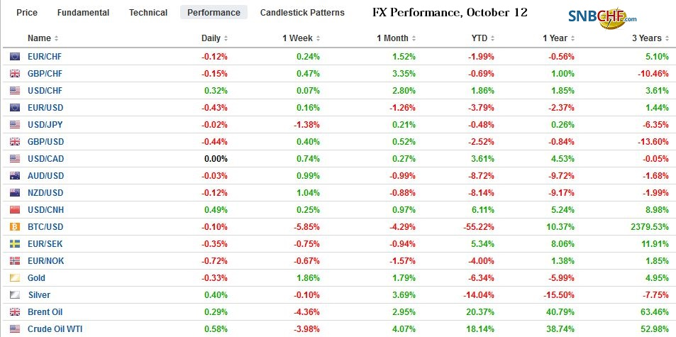 FX Performance, October 12