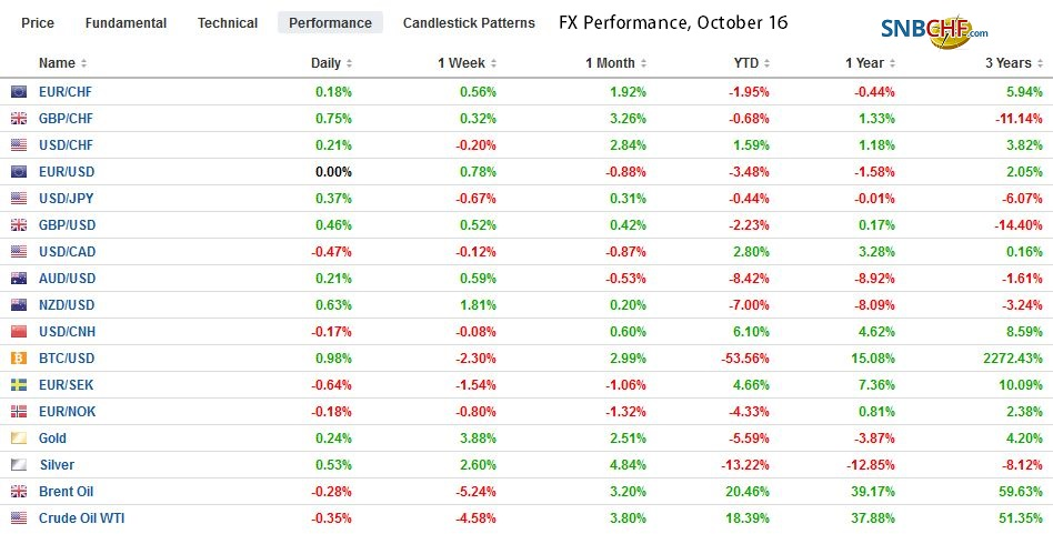 FX Performance, October 16