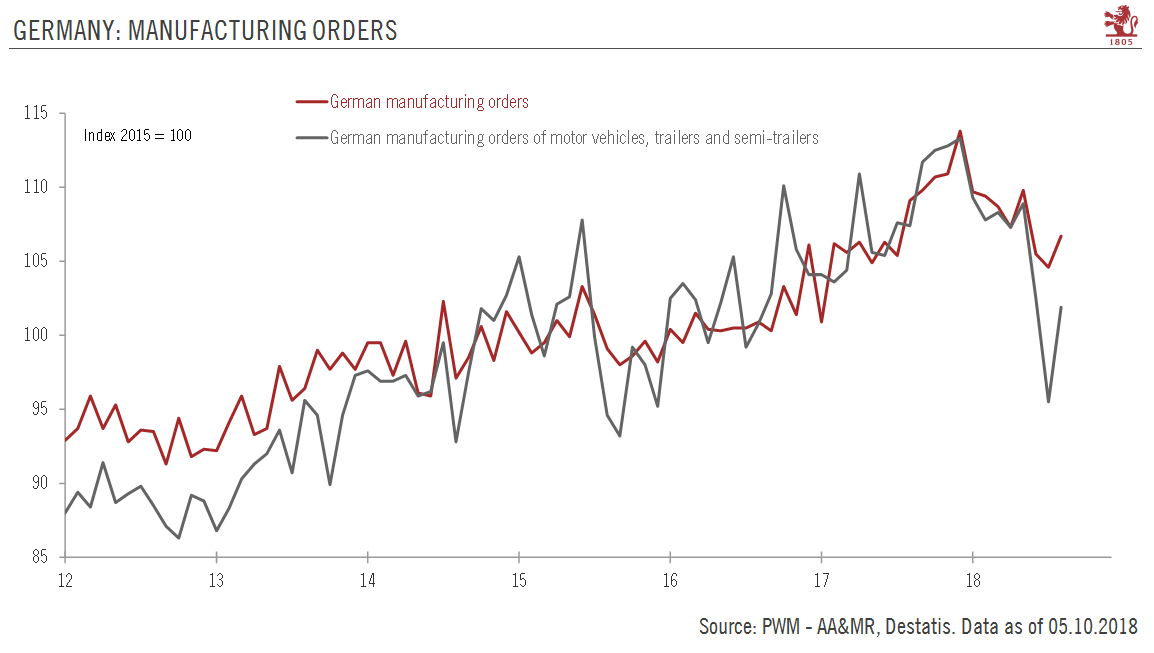 Germany Manufacturing Orders, 2012 - 2018