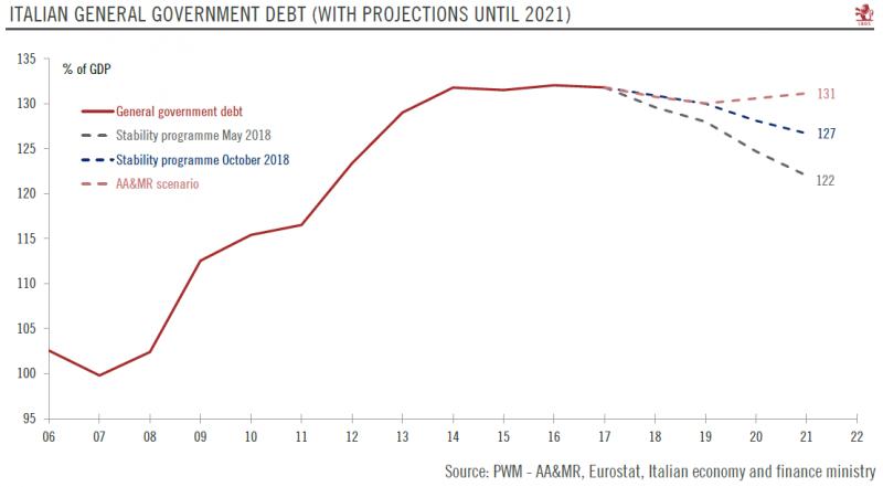 Italy Update Chart, 2006 - 2022