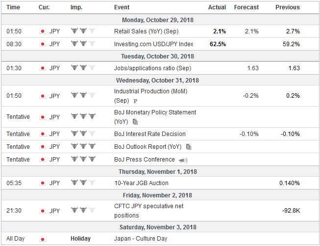 Economic Events: Japan, Week October 29