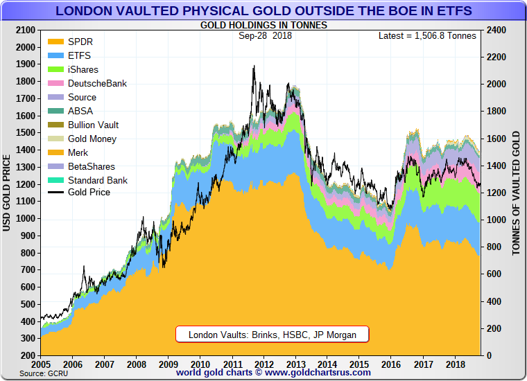 ETFs and other vehicles holding gold in LBMA vaults in London: 28 Sept 2018