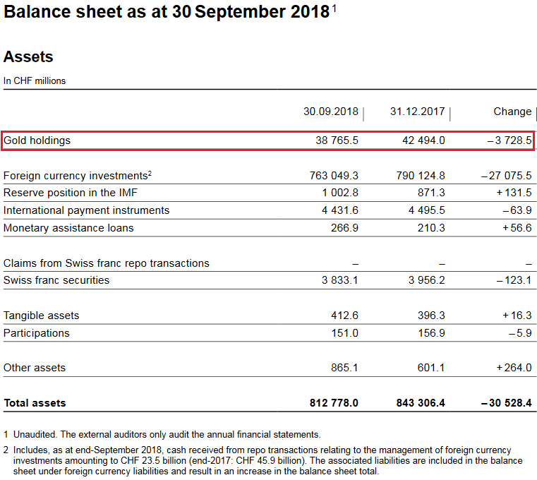 SNB Balance Sheet for Gold Holdings for Q1-Q3 2018