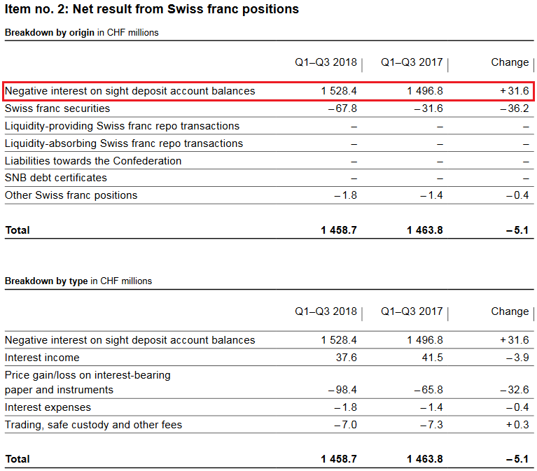 SNB Result for Swiss Franc Positions for Q1-Q3 2018