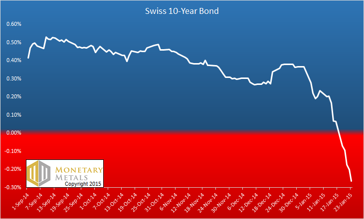 Swiss 10 year Bond History