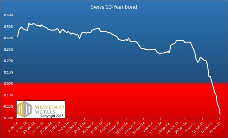 Swiss 10 year Bond History