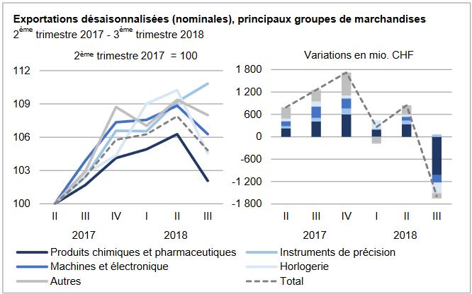 Swiss Exports per Sector, Q3 2018 vs. Q3 2017