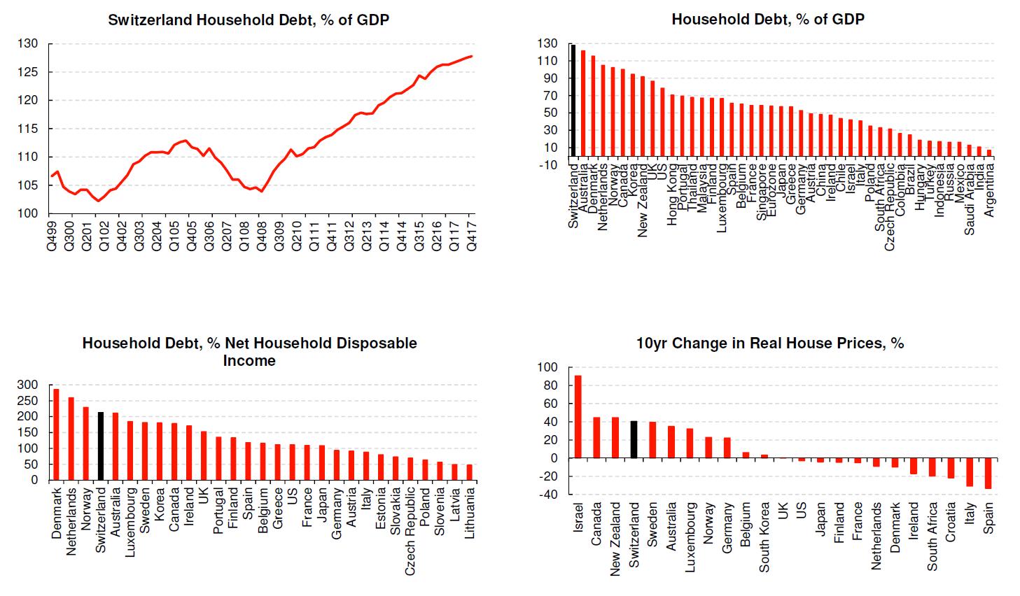 Swiss Households