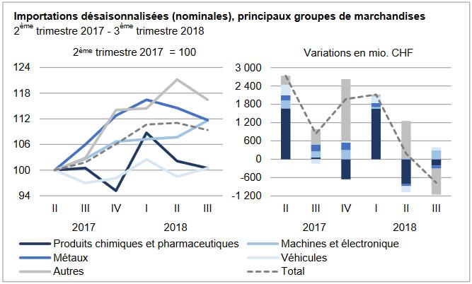 Swiss Imports per Sector, Q3 2018 vs. Q3 2017