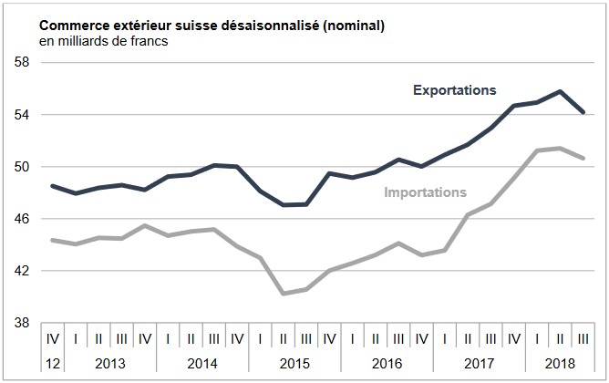 Swiss exports and imports, seasonally adjusted (in bn CHF), Q3 2018