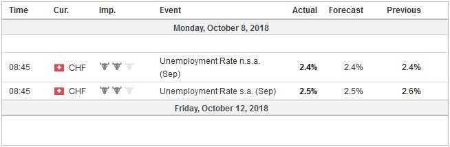 Economic Events: Switzerland, Week October 08