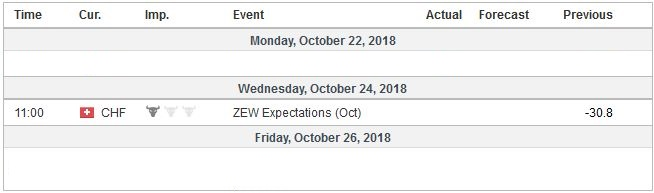 Economic Events: Switzerland, Week October 22