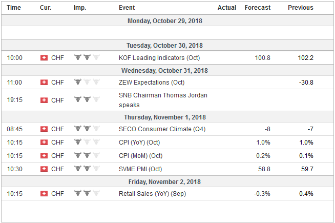 Economic Events: Switzerland, Week October 29