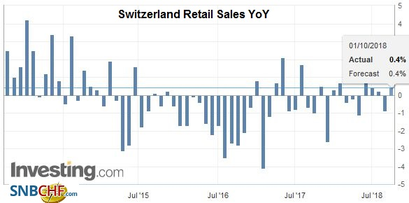 Switzerland Retail Sales YoY, Aug 2018
