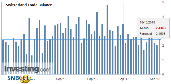 Switzerland Trade Balance, September 2018