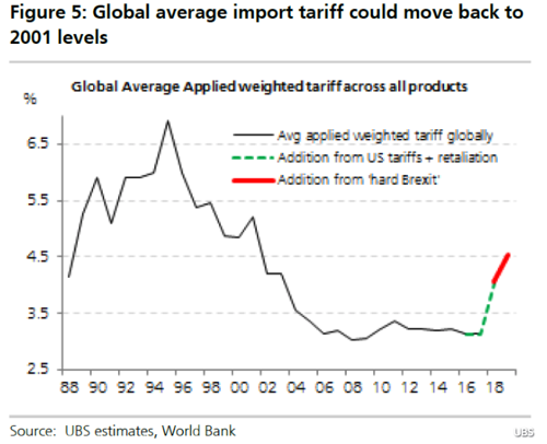 Global Average Import Tariff, 1988 - 2018
