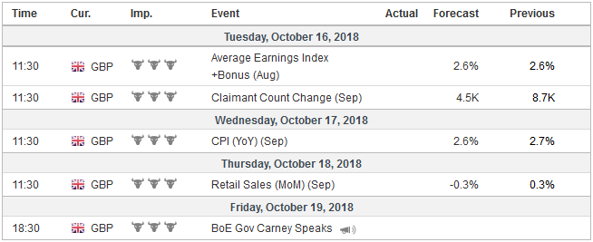 Economic Events: United Kingdom, Week October 15