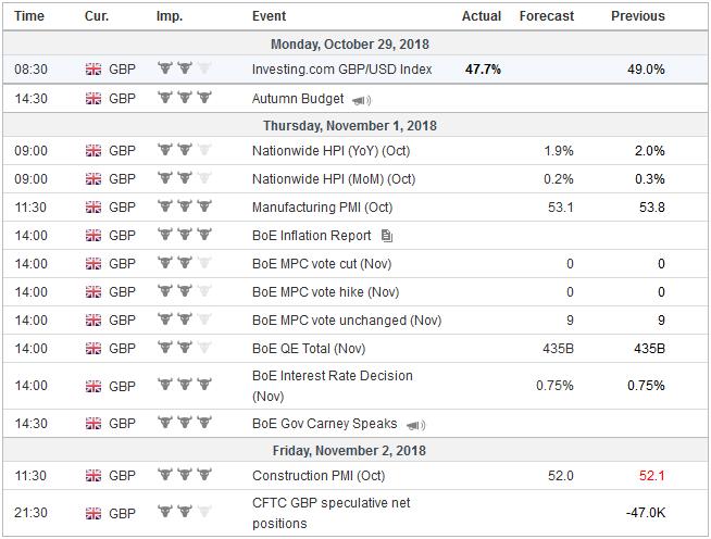 Economic Events: United Kingdom, Week October 29