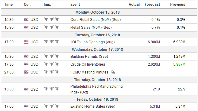 Economic Events: United States, Week October 15