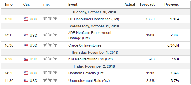 Economic Events: United States, Week October 29