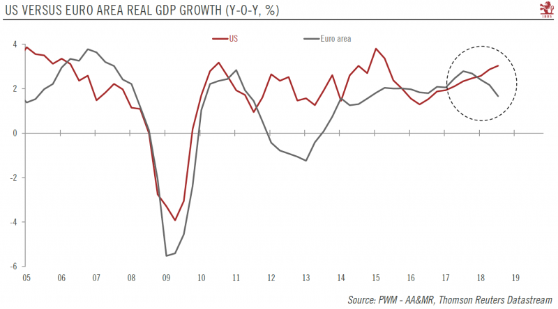 US Versus Euro Area Real GDP Growth 2005-2019