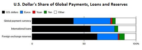 US Dollar's Share of Global Payments, Loans and Reserves