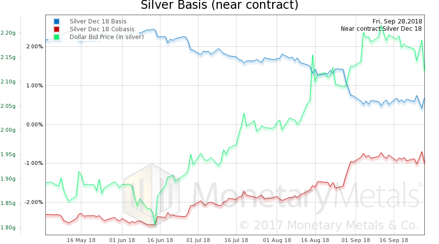 Silver Basis and Co-basis and the Dollar Price, October 01