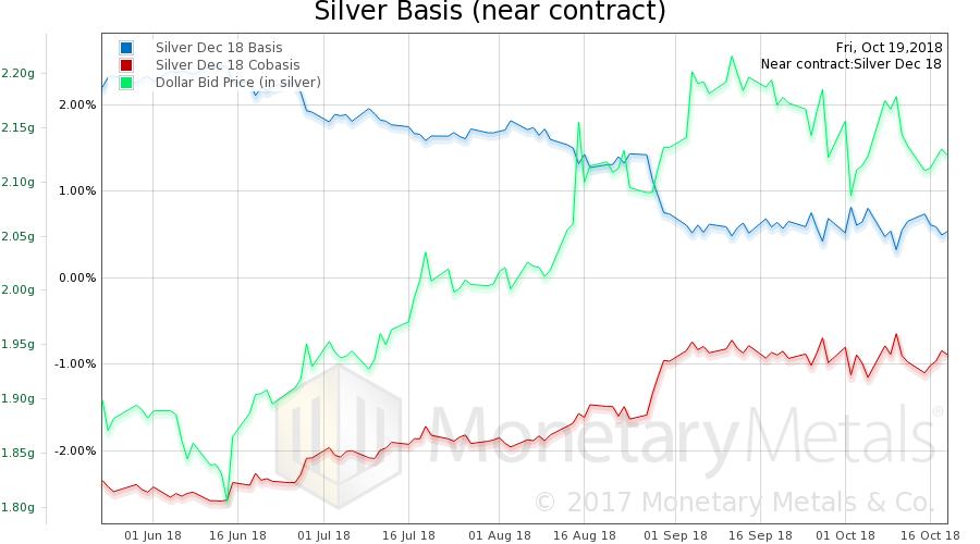 Silver Basis and Silver Co-basis