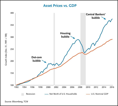 Asset Prices vs. GDP, 1992 - 2016