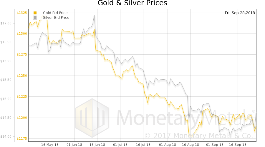 Gold and Silver Price, October 01