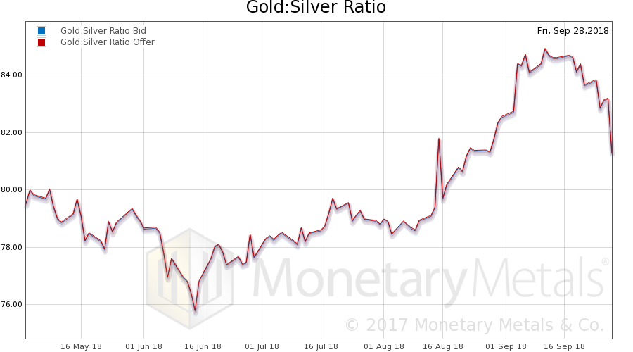 Gold:Silver Ratio, October 01