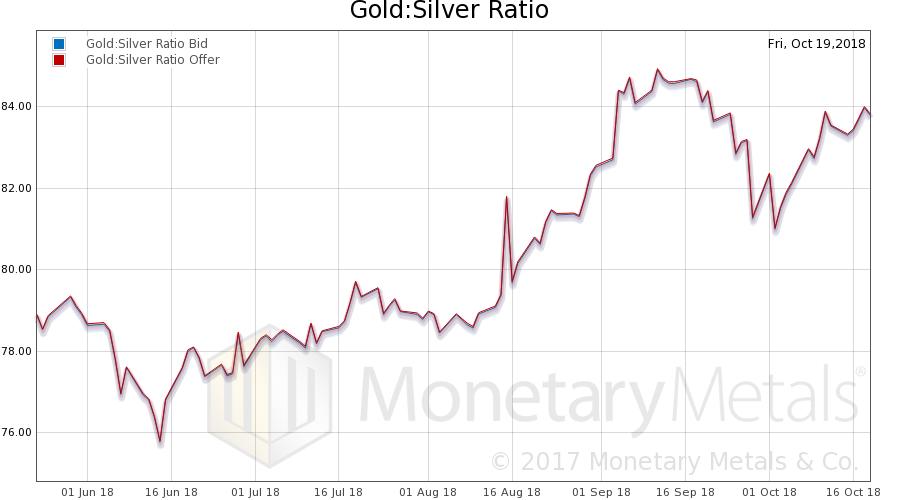 Gold:Silver Ratio