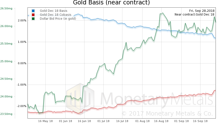 Gold Basis and Co-basis, October 01