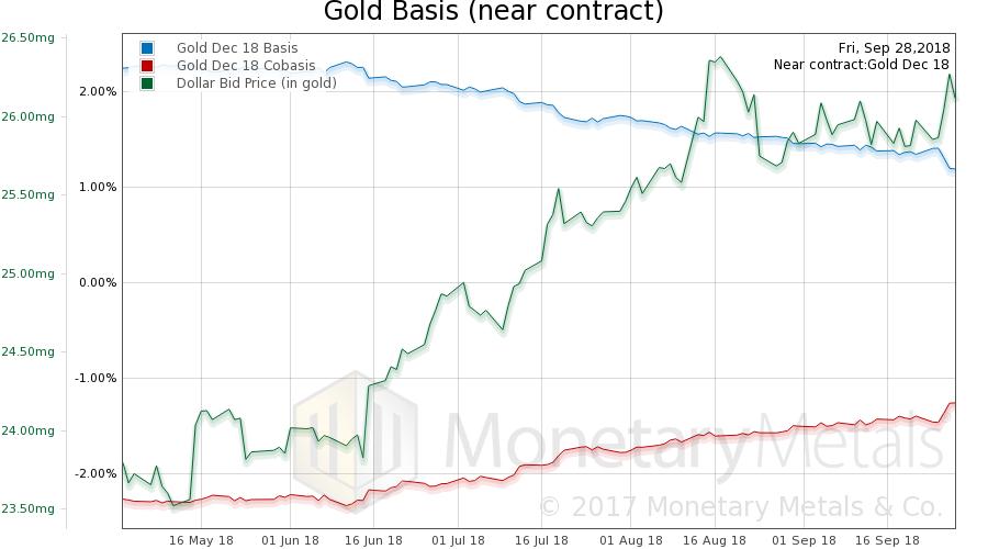 Gold Basis and Co-basis, October 01